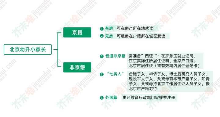 在北京为什么非京籍幼升小那么难?(图1)