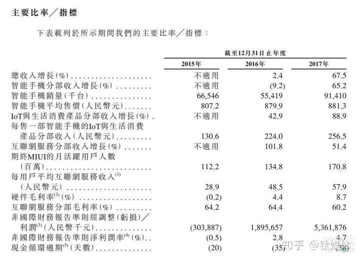 ipo和上市:小米 IPO 招股书中有哪些值得注意的信息?作者:钛媒体APP