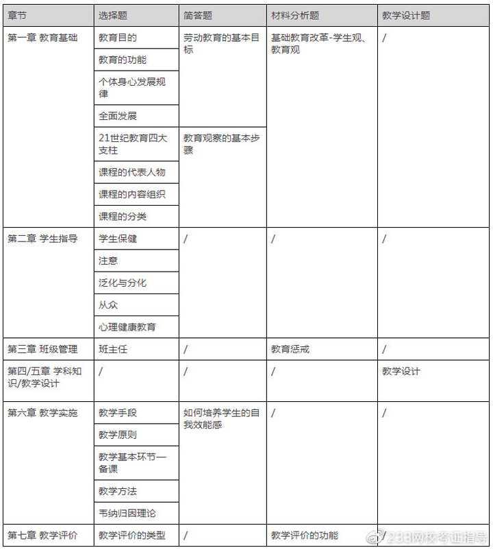2021年教师资格证考点分析以及命题规律