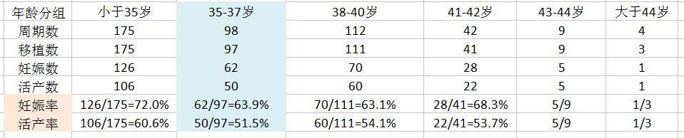 計算 妊娠 周期