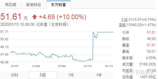 比亚迪 股票:现在买比亚迪的股票靠谱吗?作者:钱多多