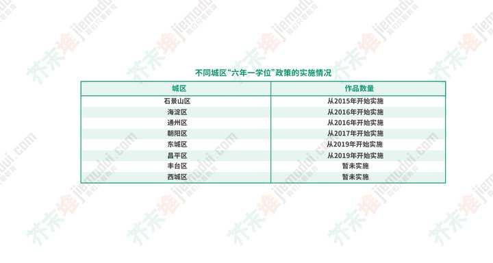 在北京为什么非京籍幼升小那么难?(图9)