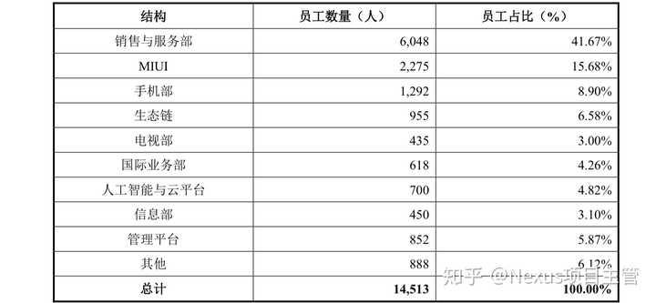 ipo和上市:小米 IPO 招股书中有哪些值得注意的信息?作者:Nexus项目主管