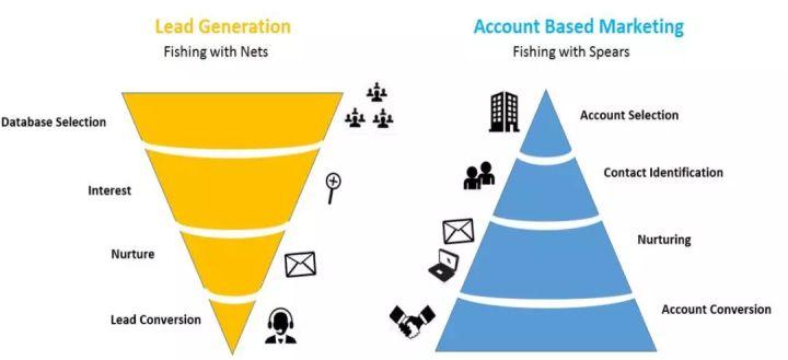 ABM(目标客户营销)VS 传统的漏斗营销有什么区别?