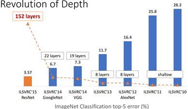 轻量化网络ShuffleNet MobileNet v1/v2 解析- 知乎