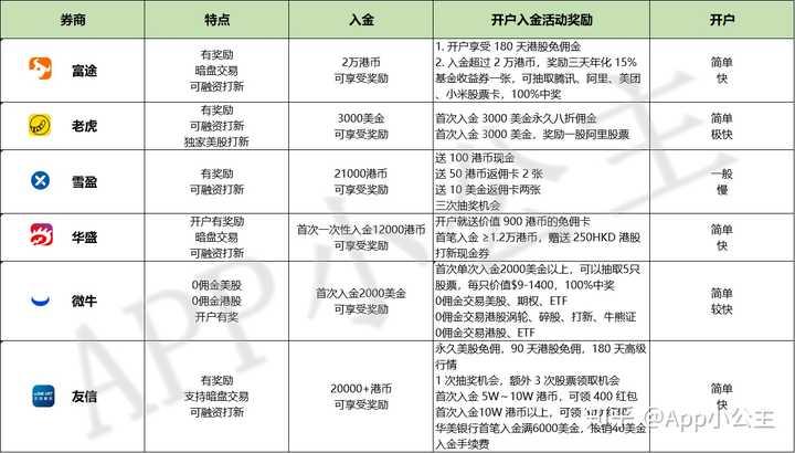 美股开户 中国人如何在香港股票上进行投机以及如何开设账户?