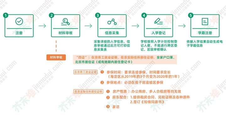 在北京为什么非京籍幼升小那么难?(图5)