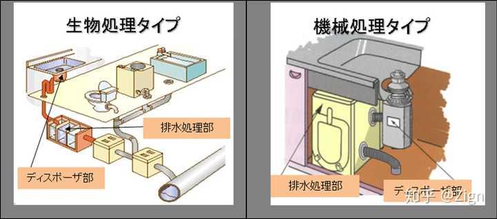 厨房垃圾处理器靠谱吗?