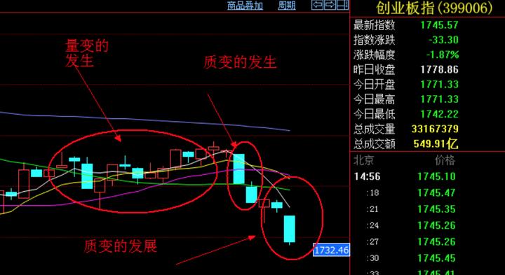 华北高速股票:20170714的股市分析及20170717的走势预测?作者:杨枫