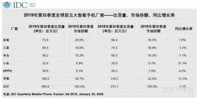 目前(2020年3月)国产手机品牌在全球手机品牌中处于怎样的地位?
