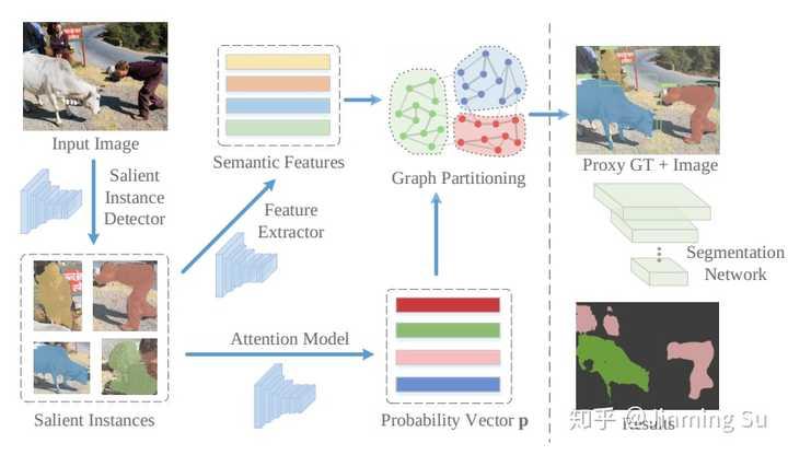 Semantic Segmentation (Continuous Updating) - 知乎