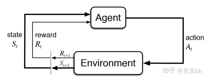 Reinforcement learning notes - 知乎