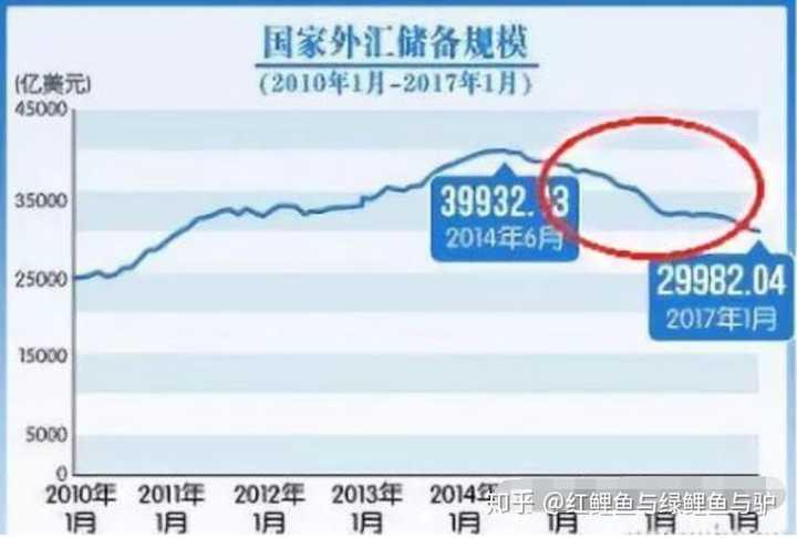 股市今天为何暴跌:中国股市为什么老是跌?作者:红鲤鱼与绿鲤鱼与驴