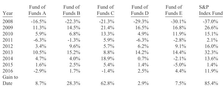 etf基金是什么意思:传统指数基金、ETF 联接和指数增强基金,哪个更适合 10 年左右定投?作者:知乎用户