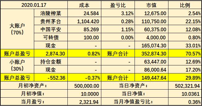 a股市行情:20200117股市分析和20200120股市预测?作者:知乎用户