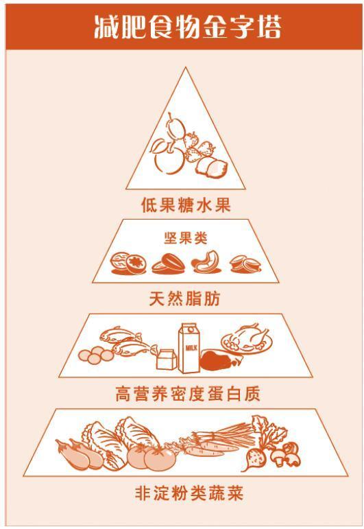 一直运动却胖了,饮食也很清淡,多以全麦为主,为什么还是瘦不下来?