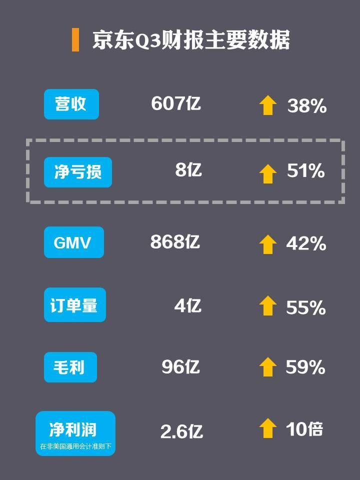 苏宁 股票:京东一直在亏,为什么没有倒闭?刘强东为什么