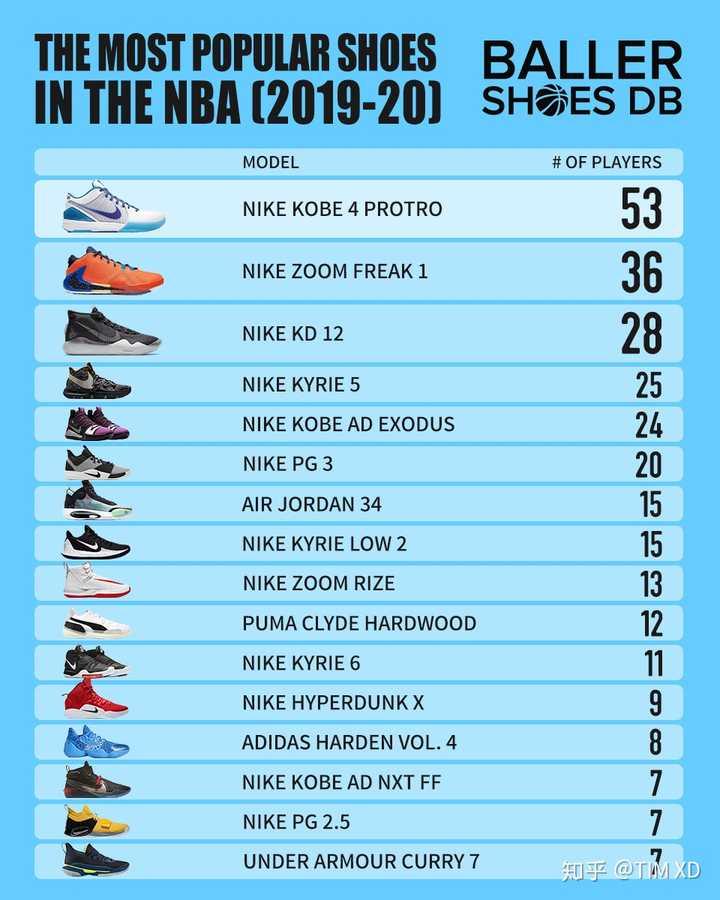 怎么点评耐克实战篮球鞋发展这十年?