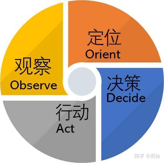 认知、逻辑、思维、系统思考能力如何提升?