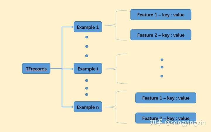 TFRecord - TensorFlow 官方推荐的数据格式- 知乎