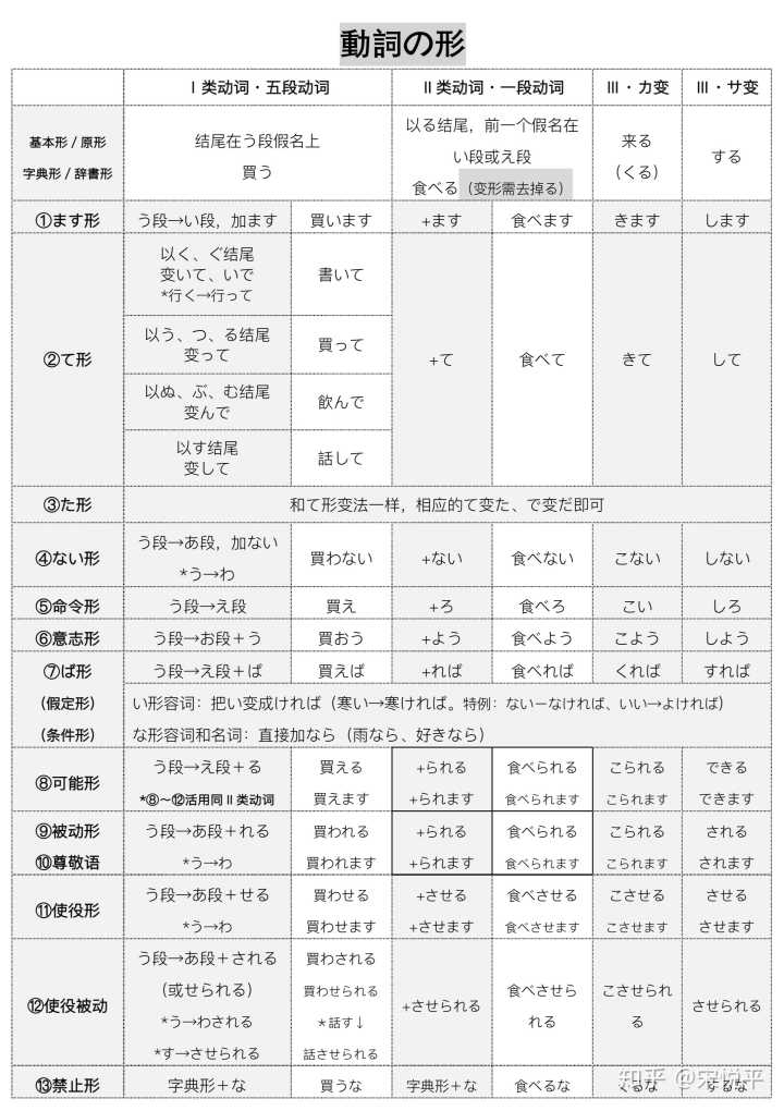一张图看懂日语动词变形带练习 知乎
