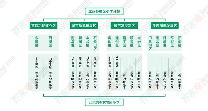 在北京为什么非京籍幼升小那么难?(图3)
