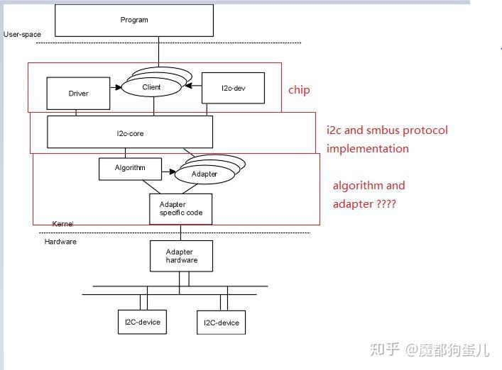 linux kernel i2c module - 知乎