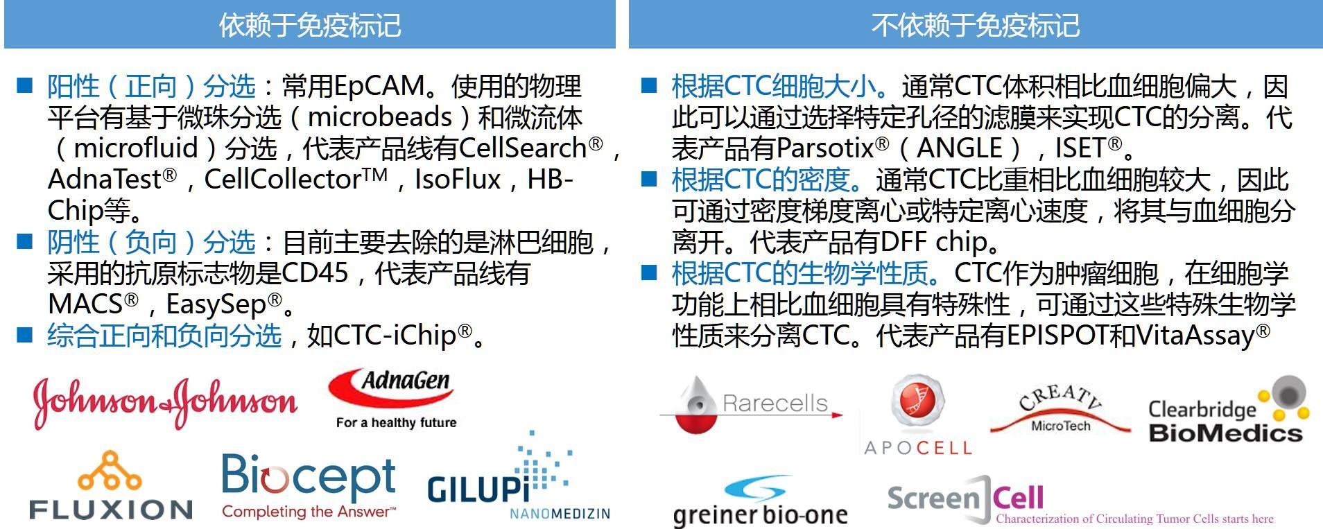 汴京缉凶指南——肿瘤液态活检CTC