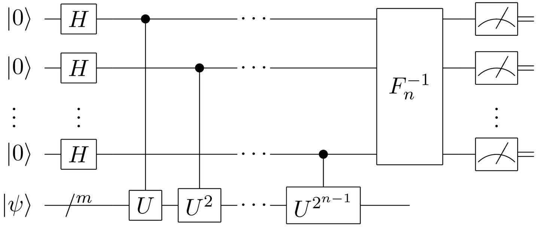 量子算法:量子门电路