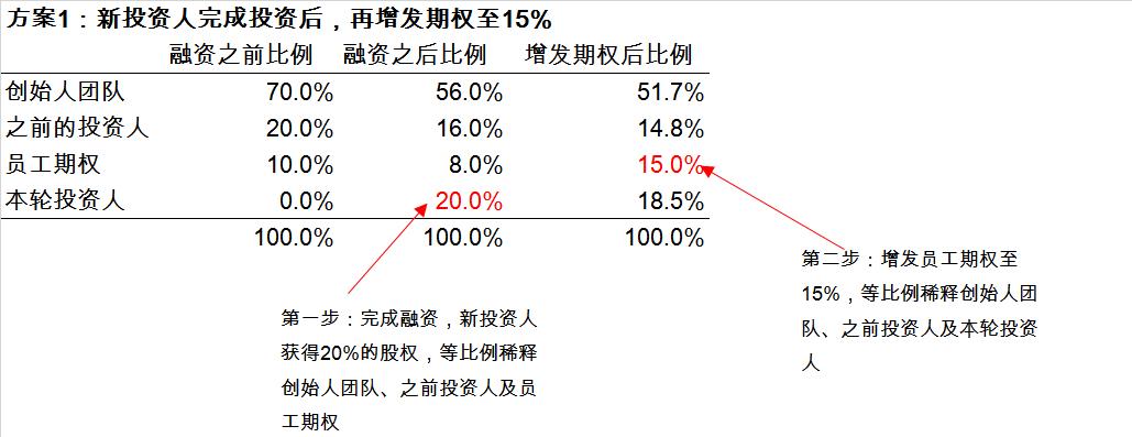 那些年融资里面的坑(一):投资前增发期权
