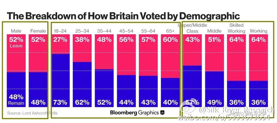 英国退出欧盟会有哪些潜在的经济收益?为什么