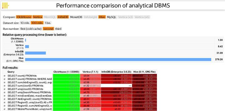 如何看待yandex开源clickhouse这个列式文档数据库?
