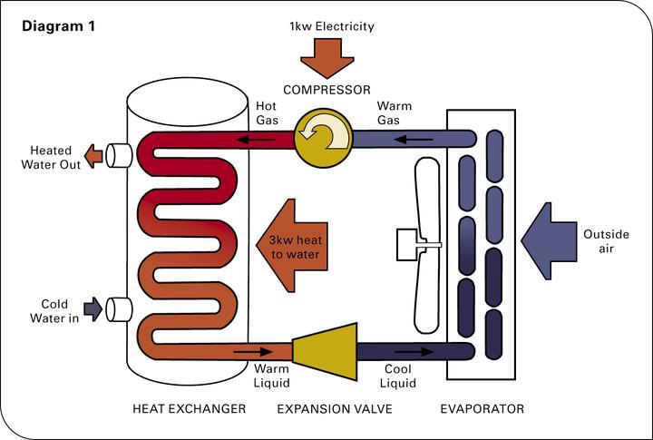 空气能热水器采暖热水工程市场前景可观
