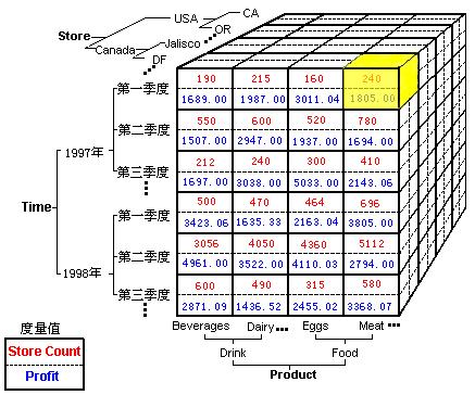 数据分析真的能驱动用户快速增长么?-互联网增长官
