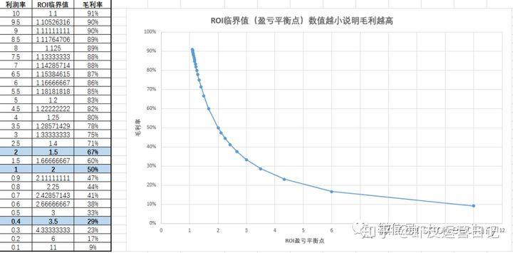 shopee数据:虾皮平台付费广告必备内功ROI