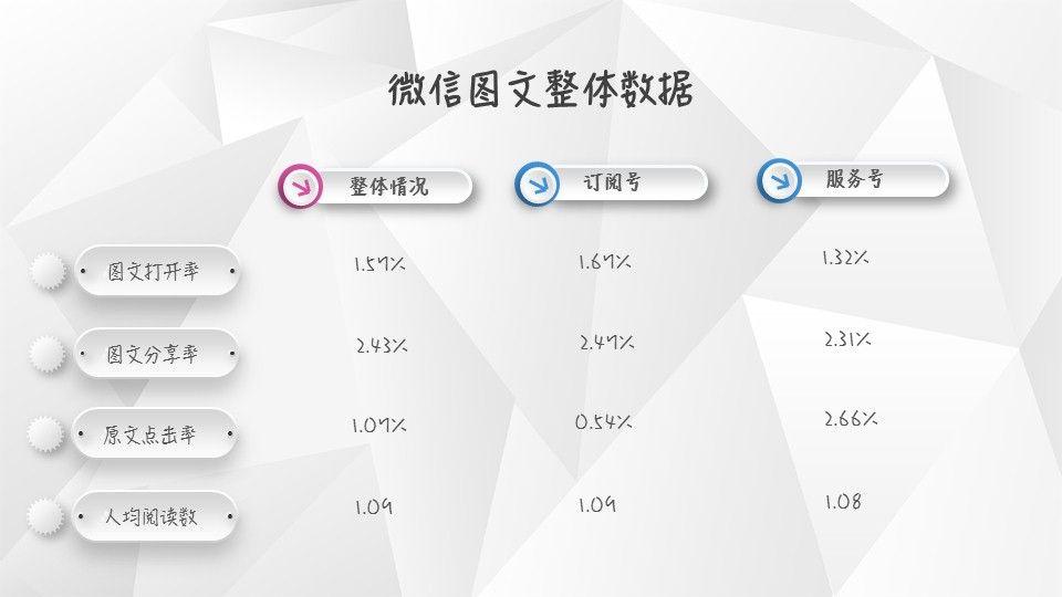 【独家】2018年第4季度微信公众号图文群发数据报告插图(1)