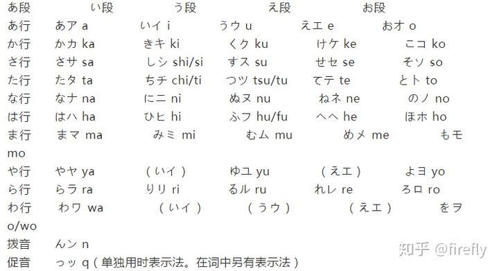 怎么记住五十音图的?详细的日语五十音图学习教程插图(2)