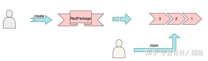 首届Starcoin & Move黑客松源码分析——红包