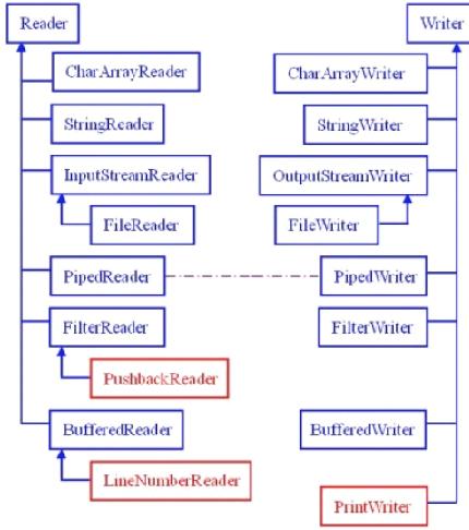 字符流的输入和输出对照图