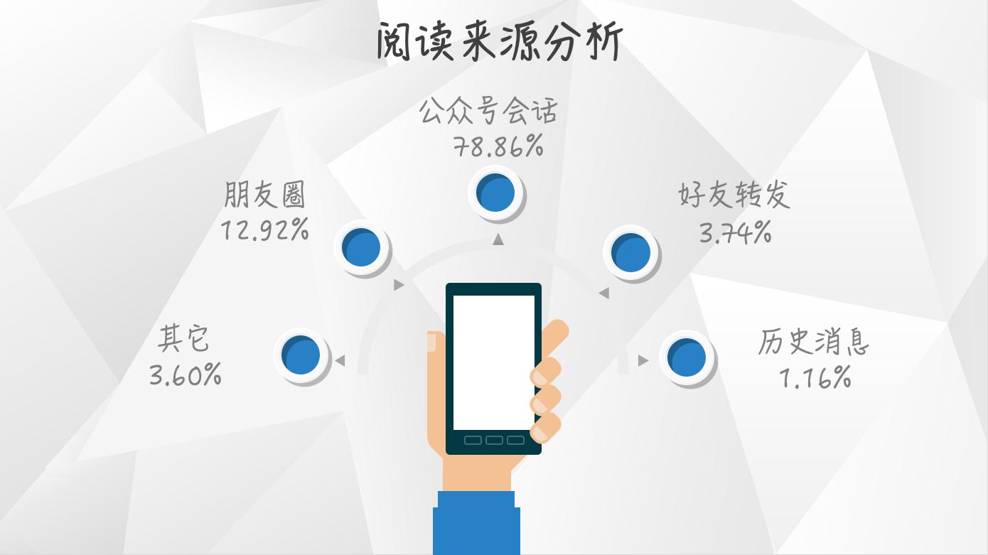 【独家】2018年9月微信公众号图文群发数据报告插图(2)