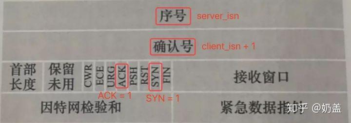 阿里面试: HTTP、HTTPS、TCP/IP、三次握手四次挥手过程?(附全网最具深度讲解)