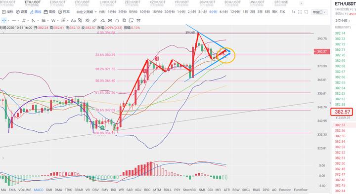 文博谈币:行情分析-10.14-市场逐渐平静 这是暴风雨来临的前奏?