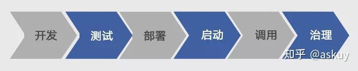 石墨文档基于K8S的Go微服务实践(上篇)(图4)
