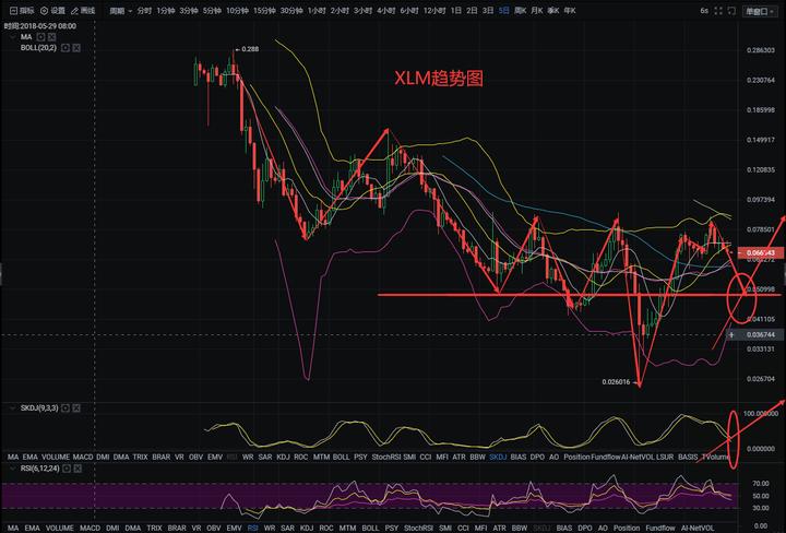 星河区块链6月29日 大盘震荡下行之后,预期走势看涨?
