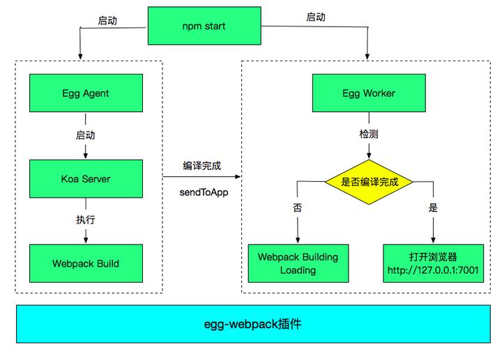 Egg + Vue 服务端渲染工程化实现- 知乎