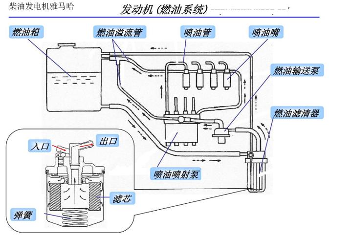 柴油发电机雅马哈产品结构图说明介绍