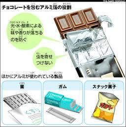 为什么好的巧克力都是用金属的纸包裹?巧克力1