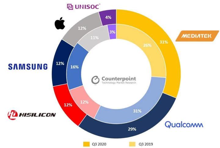 联发科在2011年的年底,发布了安卓手机平台MT6573