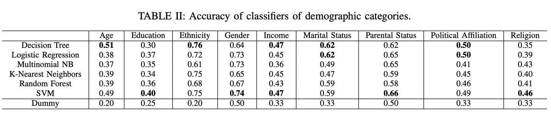 Classifier Accuracy