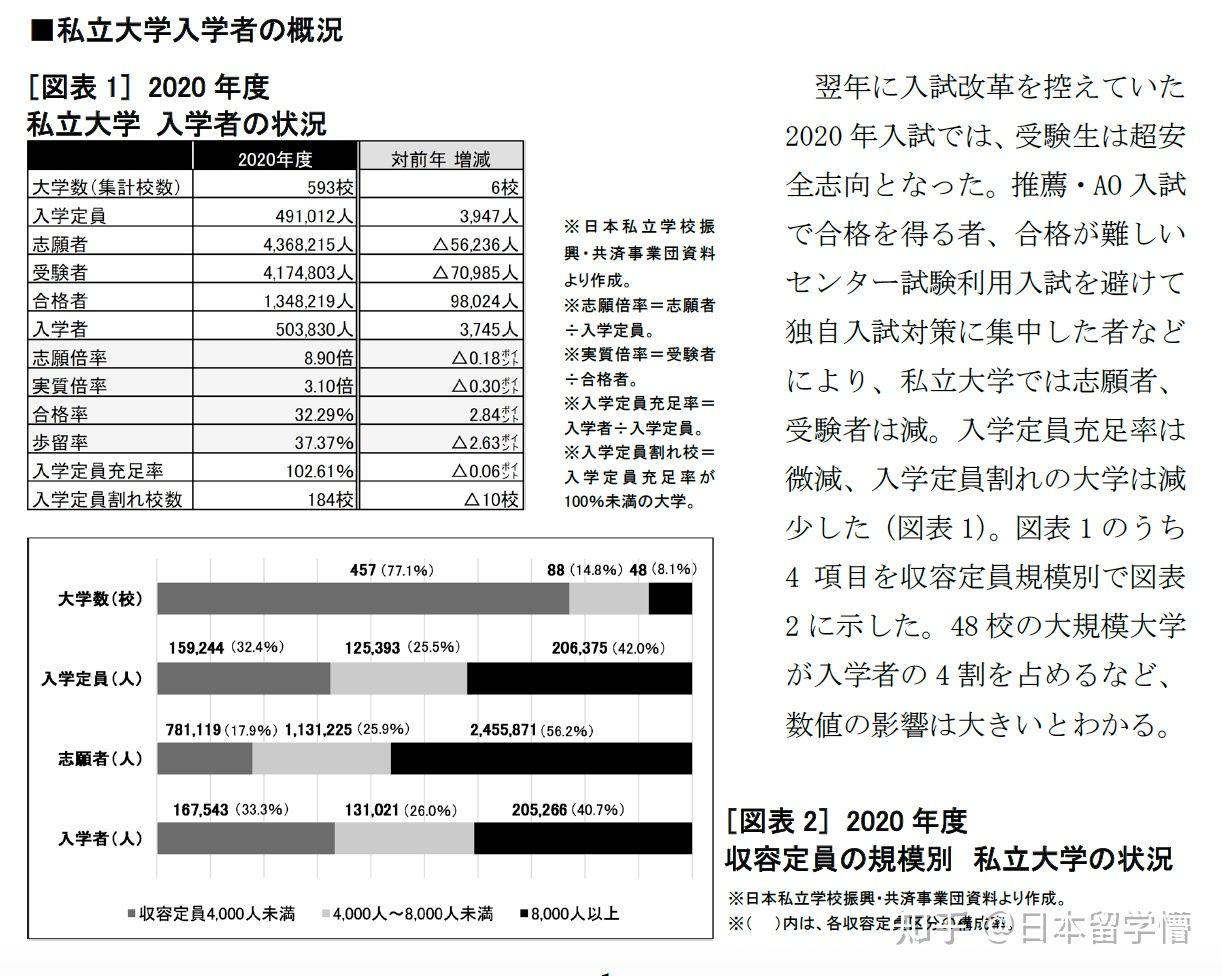 市立 2021 倍率 大阪 大学